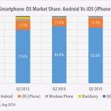 comparison of iSO vs Android usage